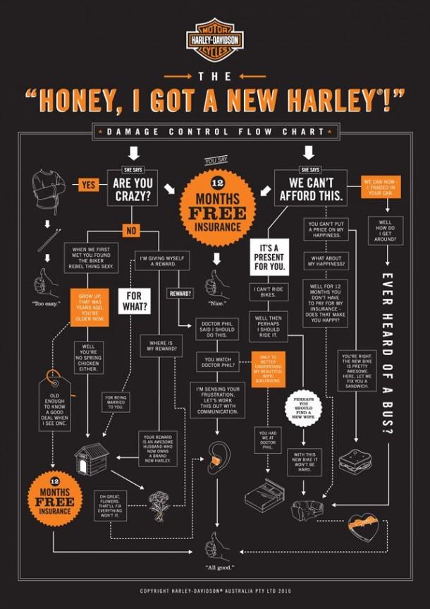Honey, I Got A New Harley, 2010